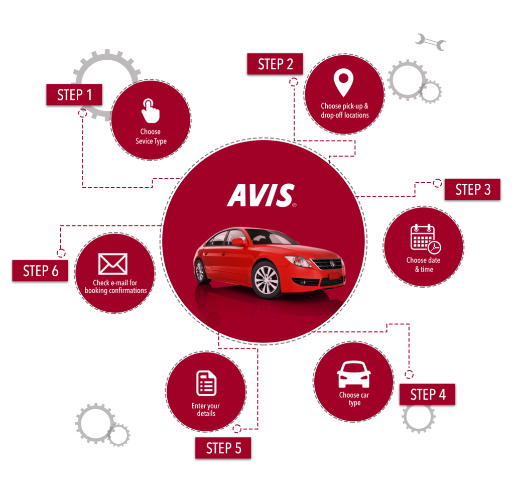 How To Buy Avis Rental Cars